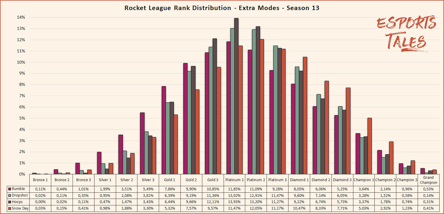 Rocket League Seasonal Rank Distribution And Percentage Of Players