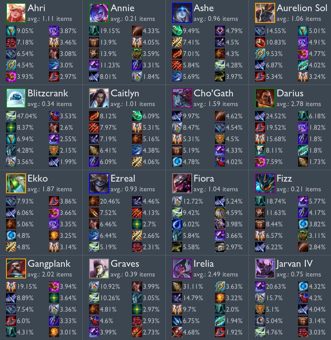 Best Tft Items For Each Champion Set 3 Esports Tales