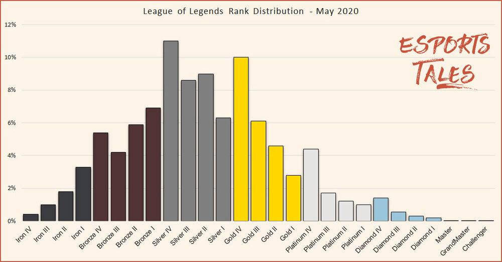 League Of Graphs