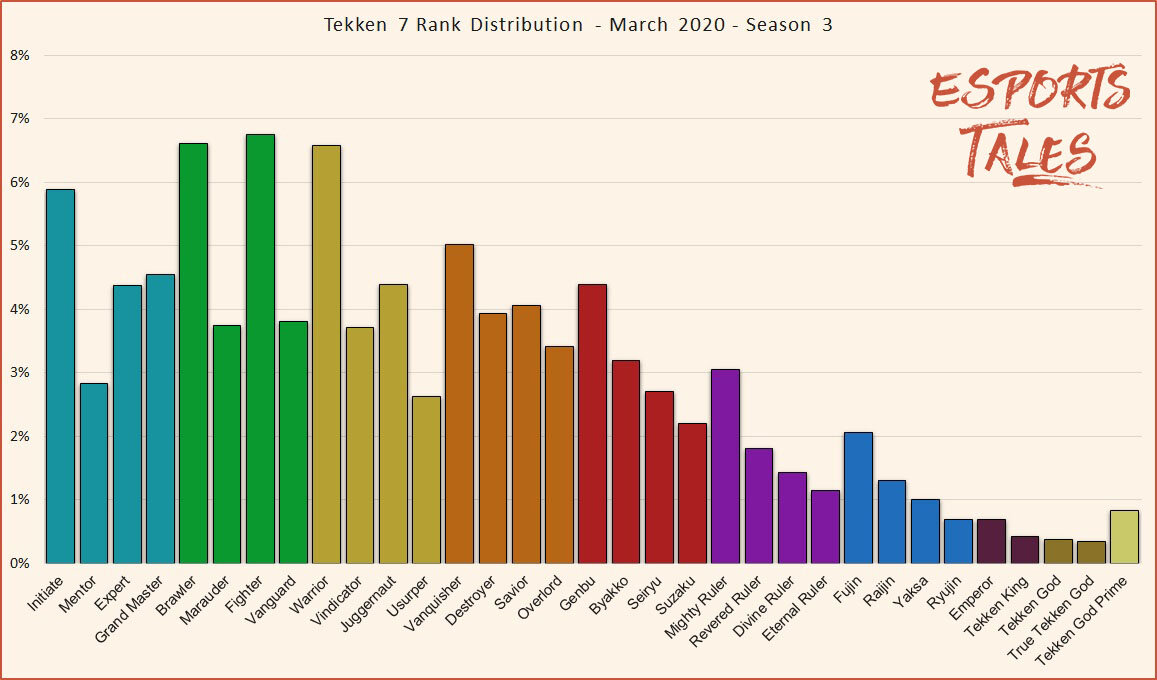 Tekken 7 Rank Distribution Percentage Of Players And Point System 2020 Esports Tales