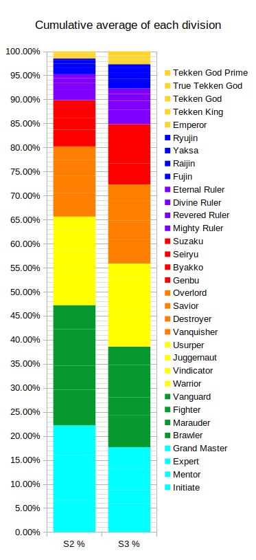 Tekken 7 Rank Distribution Percentage Of Players And Point