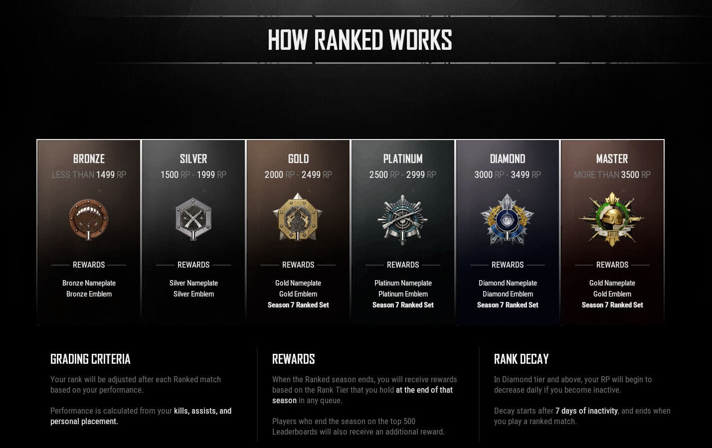 Pubg Seasonal Rank Distribution And Percentage Of Players August 2020 Esports Tales