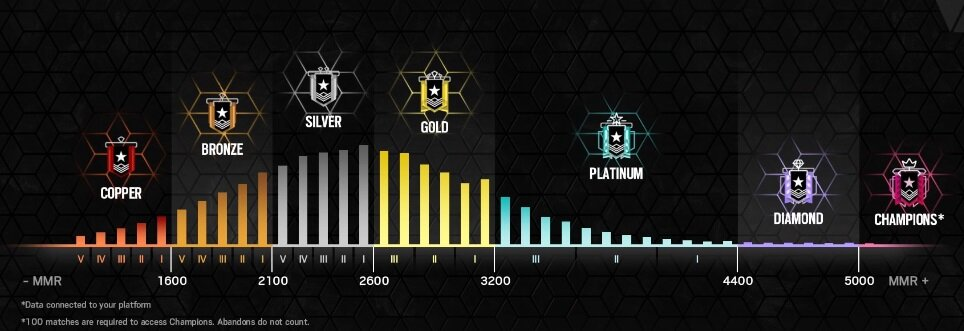 R6s Seasonal Rank Distribution And Percentage Of Players July 2020 Esports Tales