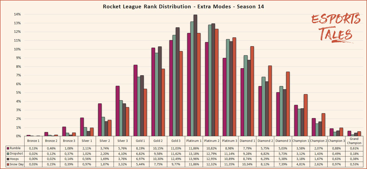 Rocket League Seasonal Rank Distribution And Percentage Of Players By Tier Esports Tales