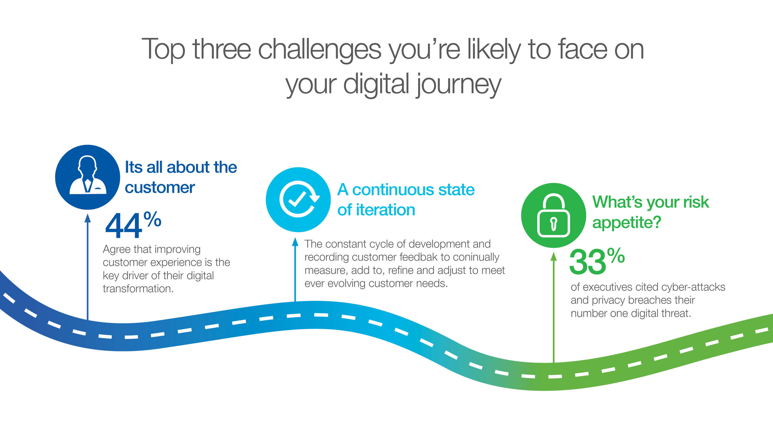 Digital Journey Challenges-2.jpg