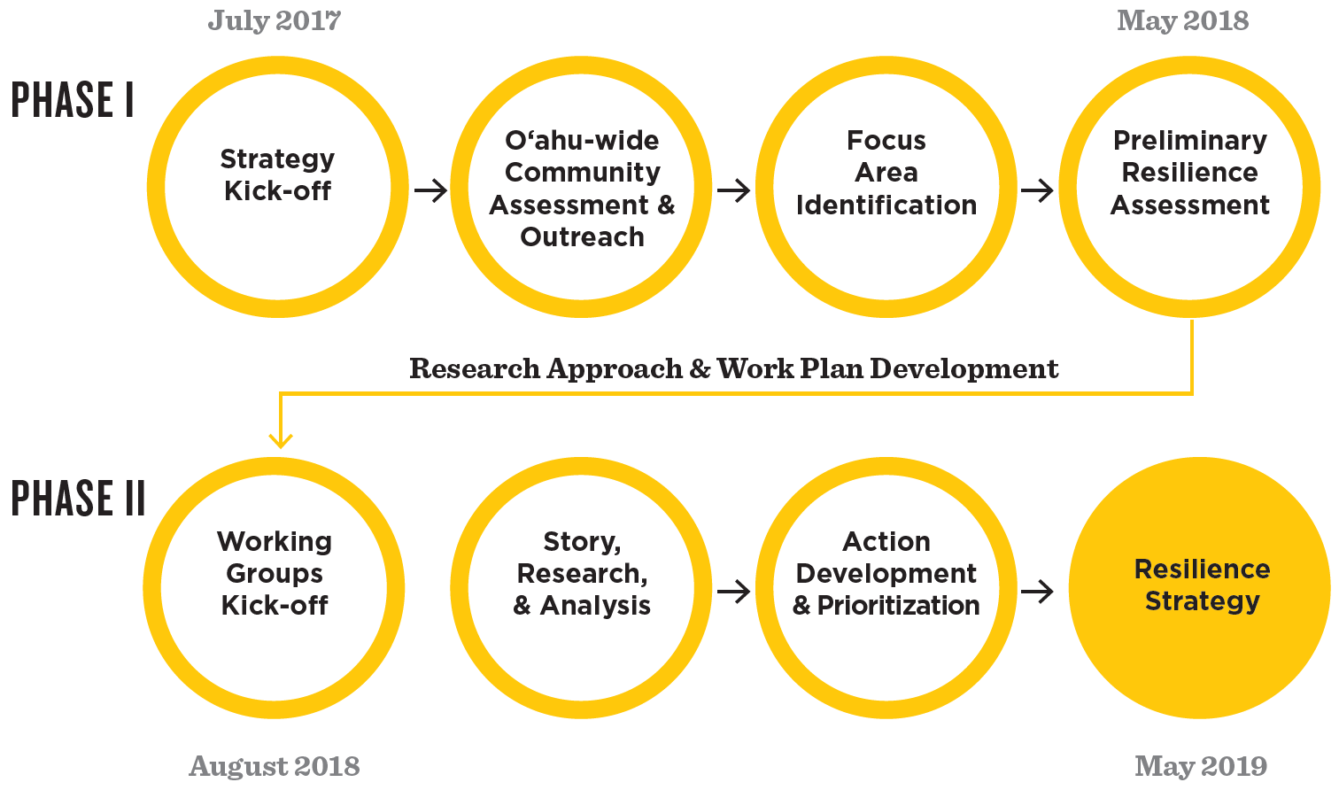 O'ahu Resilience Strategy Phases