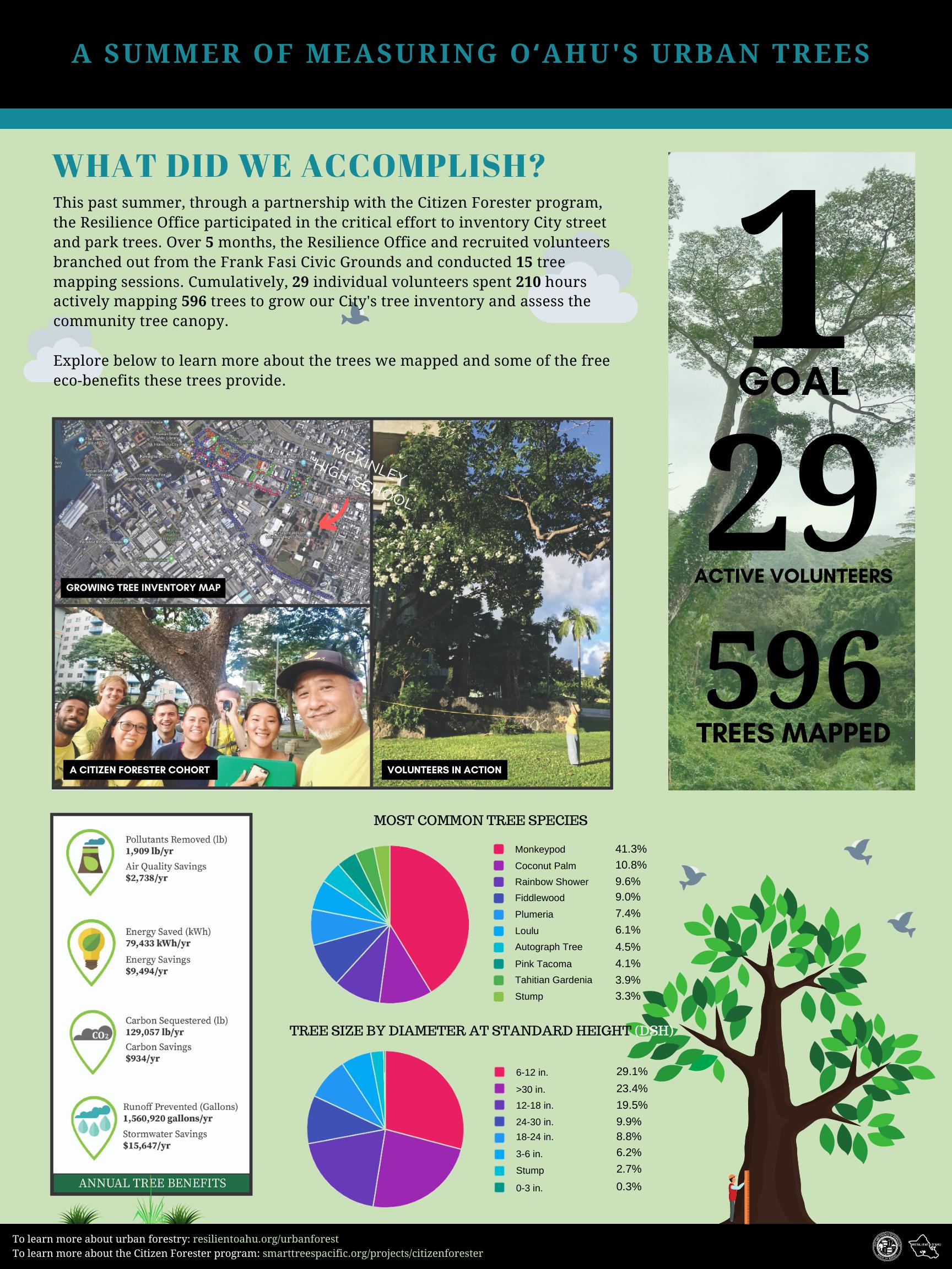 Citizen Forester Statistics Sheet.png
