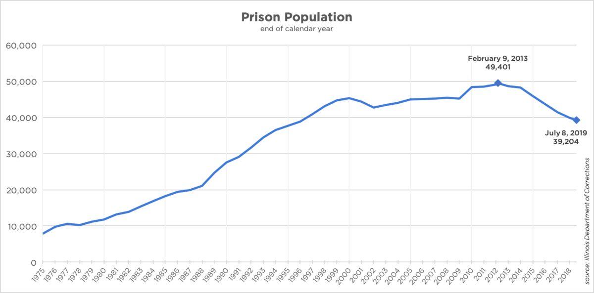 The Illinois prison population from 1975 to the present. The population number is based on the final day of each year listed. (Brian Mackey/WUIS)