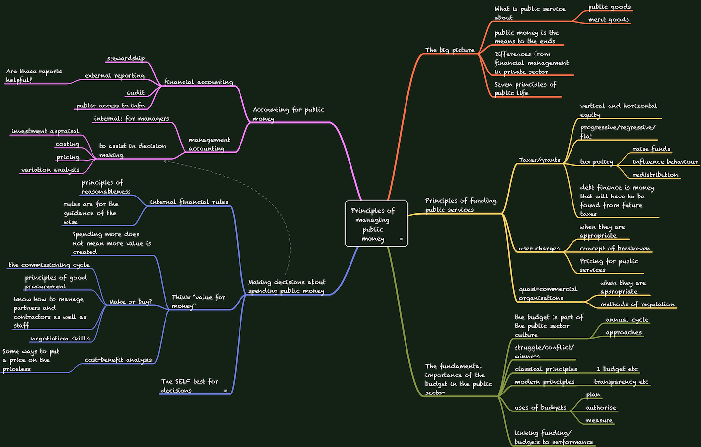 Mindmap of contents of principles of managing public money course