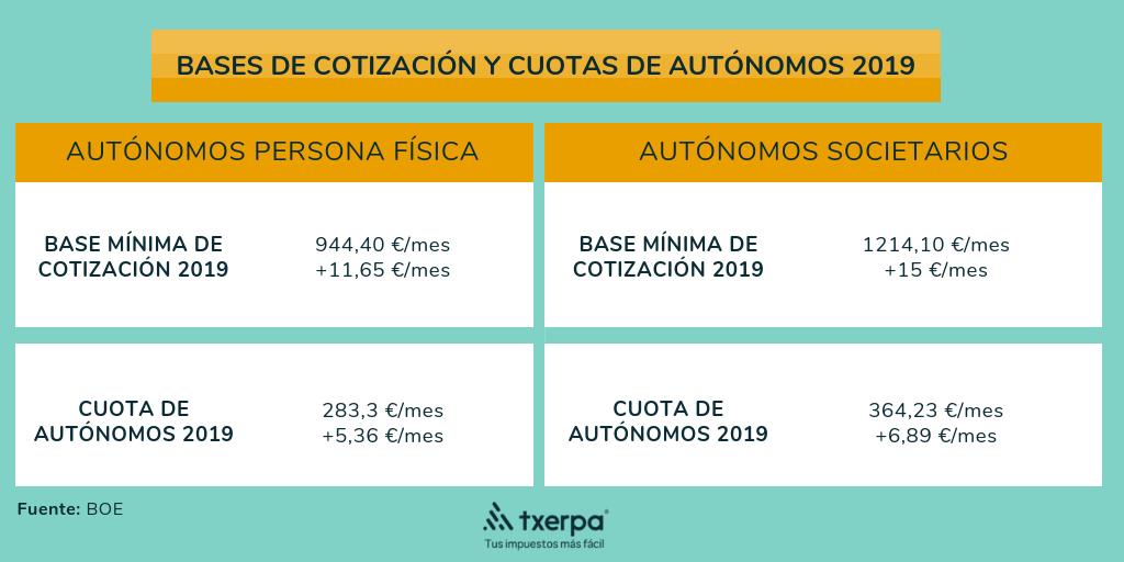 novedades seguridad social autonomos 2019 bases cotizacion txerpa.png