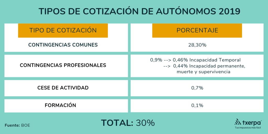 novedades seguridad social autonomos 2019 tipos cotizacion txerpa.png