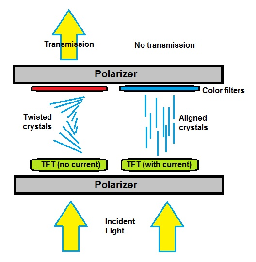 Figure 3:  Polarizers and liquid crystals rotating light to produce light and dark spots.