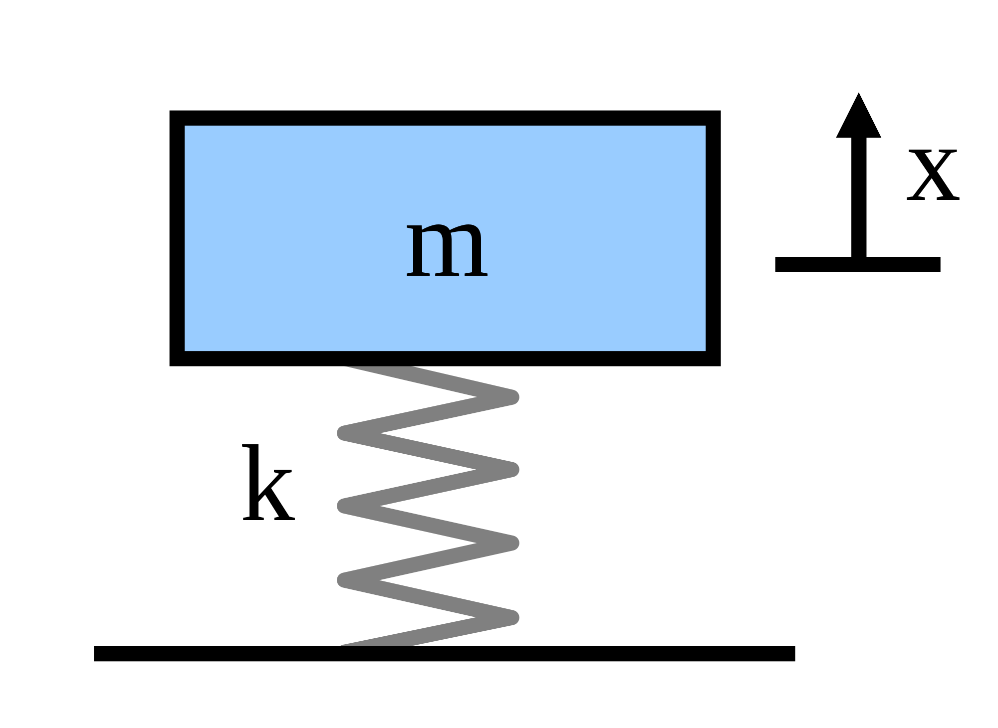 Figure 1: Mass-spring system.