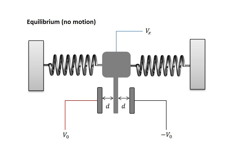 Figure 4: Simplified MEMS accelerometer in equilibrium.