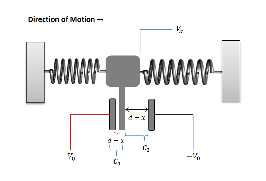 Figure 5: Fully labeled diagram of a simplified MEMS accelerometer.