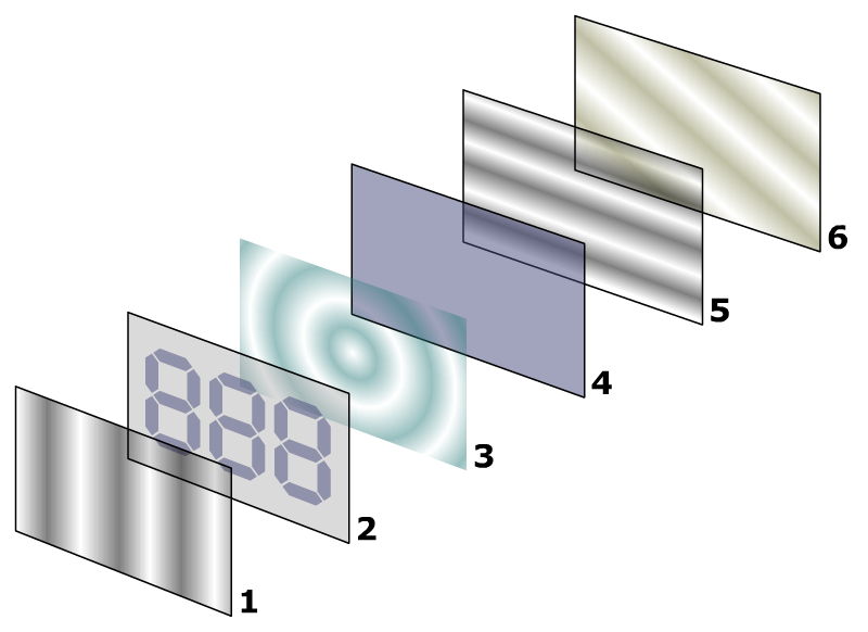 Figure 2:  The six primary components of an liquid crystal display: 1. polarizing film, 2. electrode, 3. liquid crystal layer, 4. second electrode, 5. second polarizing film, 6. mirror or backlight. Image courtesy of  Wikipedia  under  GNU Free Documentation License.