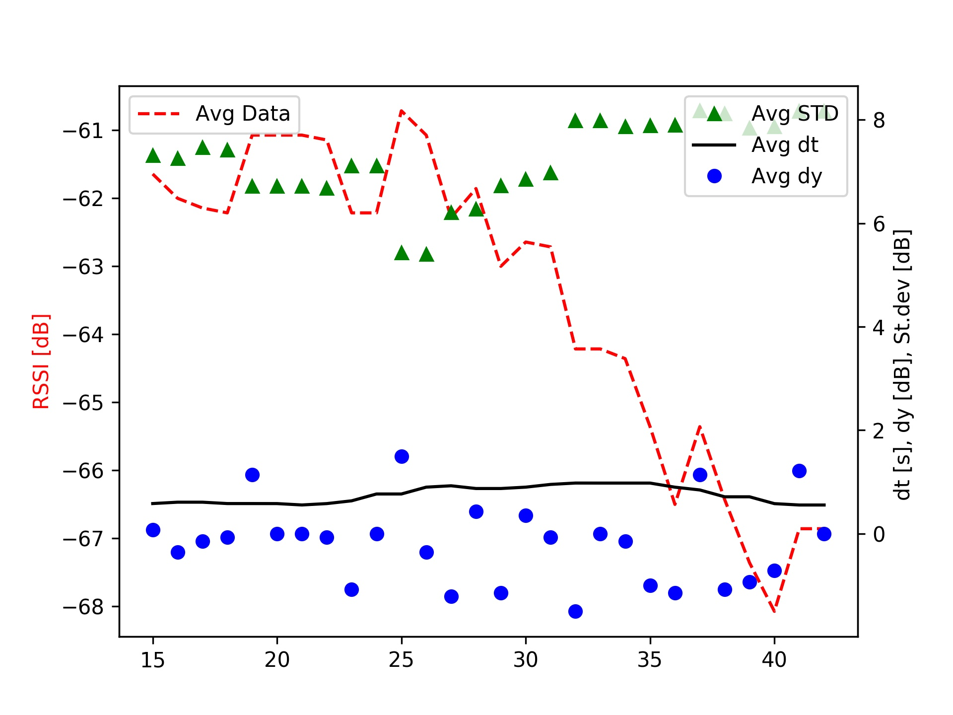 RSSI Plot with Statistics - Figure 3: This plot demonstrates the complex nature of RSSI plots. This particular plot consists of 30 seconds of RSSI data averaged every 15 samples. The transmitter was placed about 3 meters away from the receiver and was in open air. Notice the sudden decline (despite there being no change in surrounding). This type of behavior makes analysis of RSSI difficult.