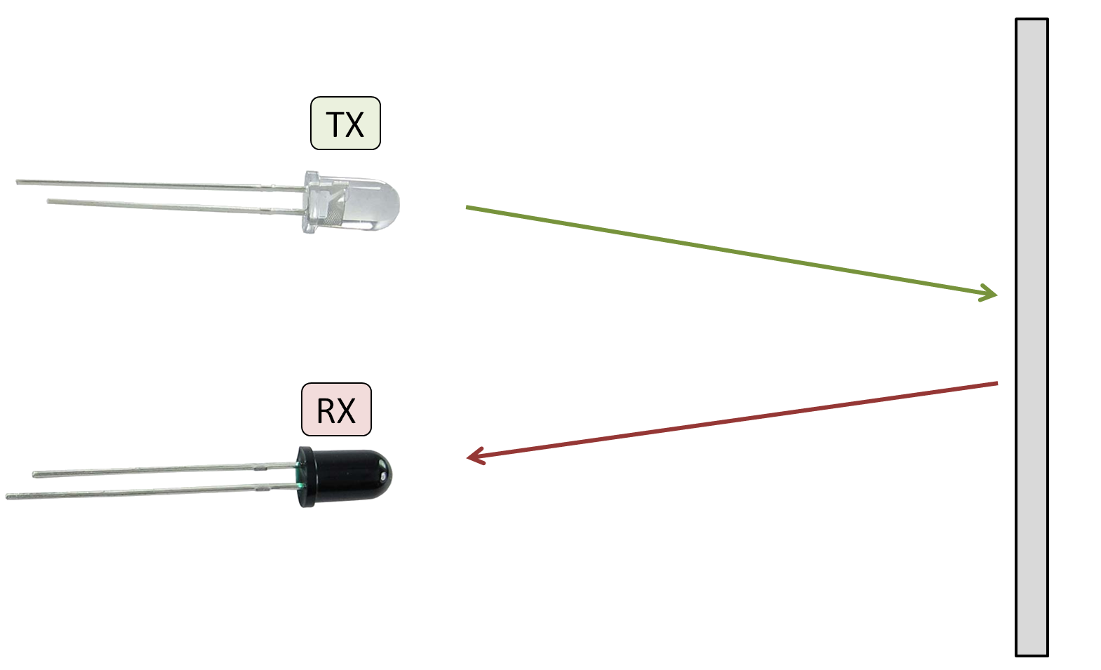 Figre 1:  Principal mechanism for the IR object detection: the transmitter (LED) emits light, an object reflects a portion of that light, and the photodiode receives the IR light and records it in the form of voltage, which we will then fit to a curve to approximate distance based on the specific setup.