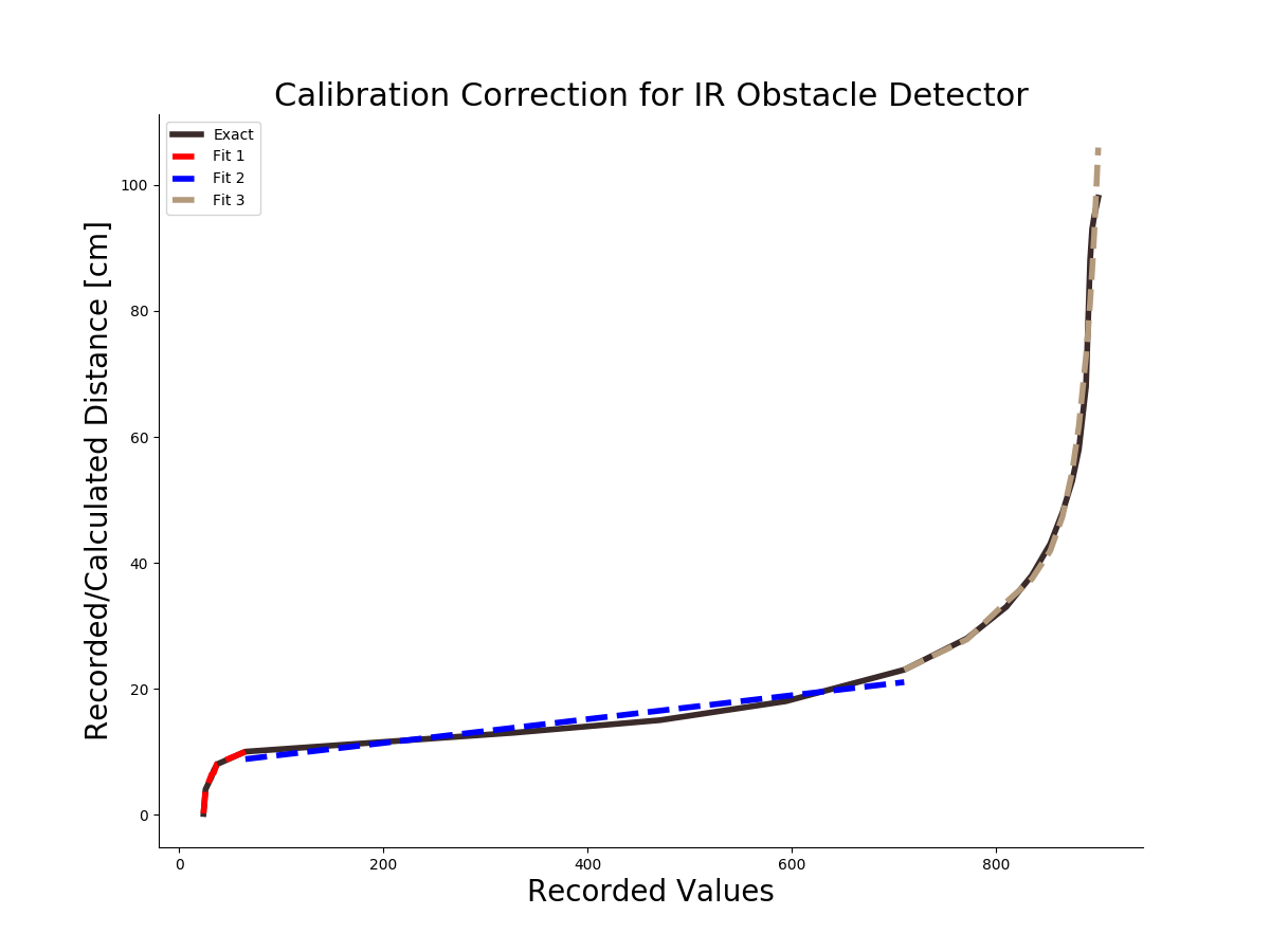 Figure 5:  This plot shows my particular fit for the data I acquired using the method above. I used a 3-part fit because of the poor fit that 1 or 2 fits have and the limitations of Arduino's significant digits. The three types of fits are: 4th order exponential (in red), 1st order linear (in blue), and 4th order natural exponential (in brown). These fits comprise the model for the results section below.