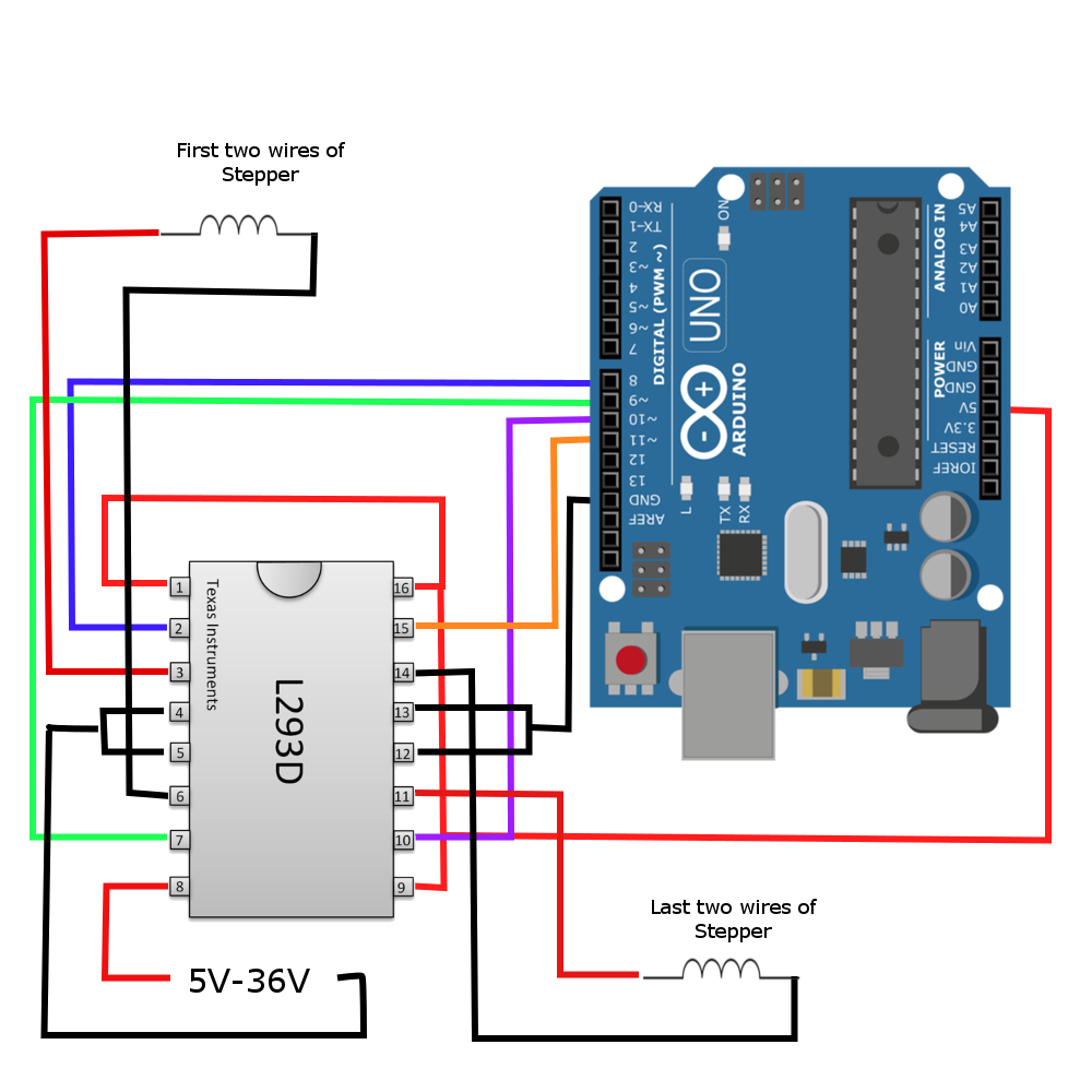 Wiring the L293D - The wiring may seem involved, but the sequences are very complementary. Pins 8-11 correspond to the electromagnets in the stepper motors.
