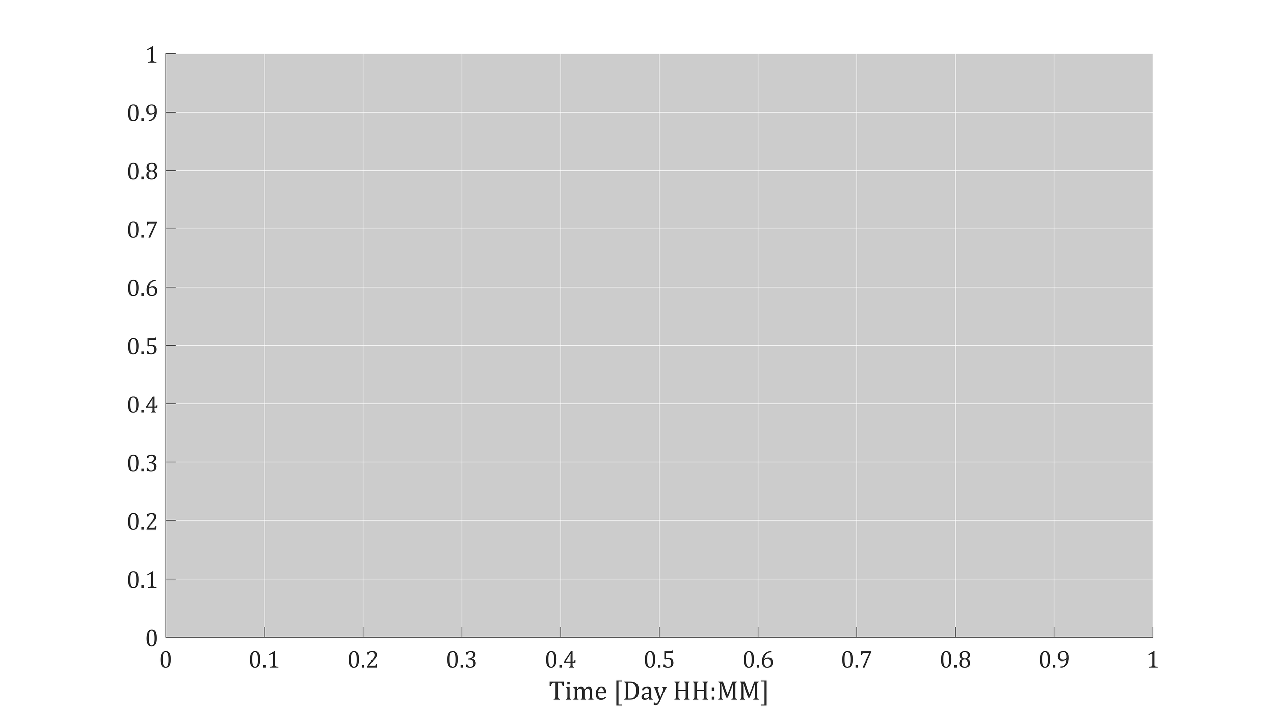 Figure 5: MATLAB figure template for plotting publication-quality figures. The font size is visible, the axes are bold, the grid lines are visible and there is a nice black, white, and gray contrast in the figure.