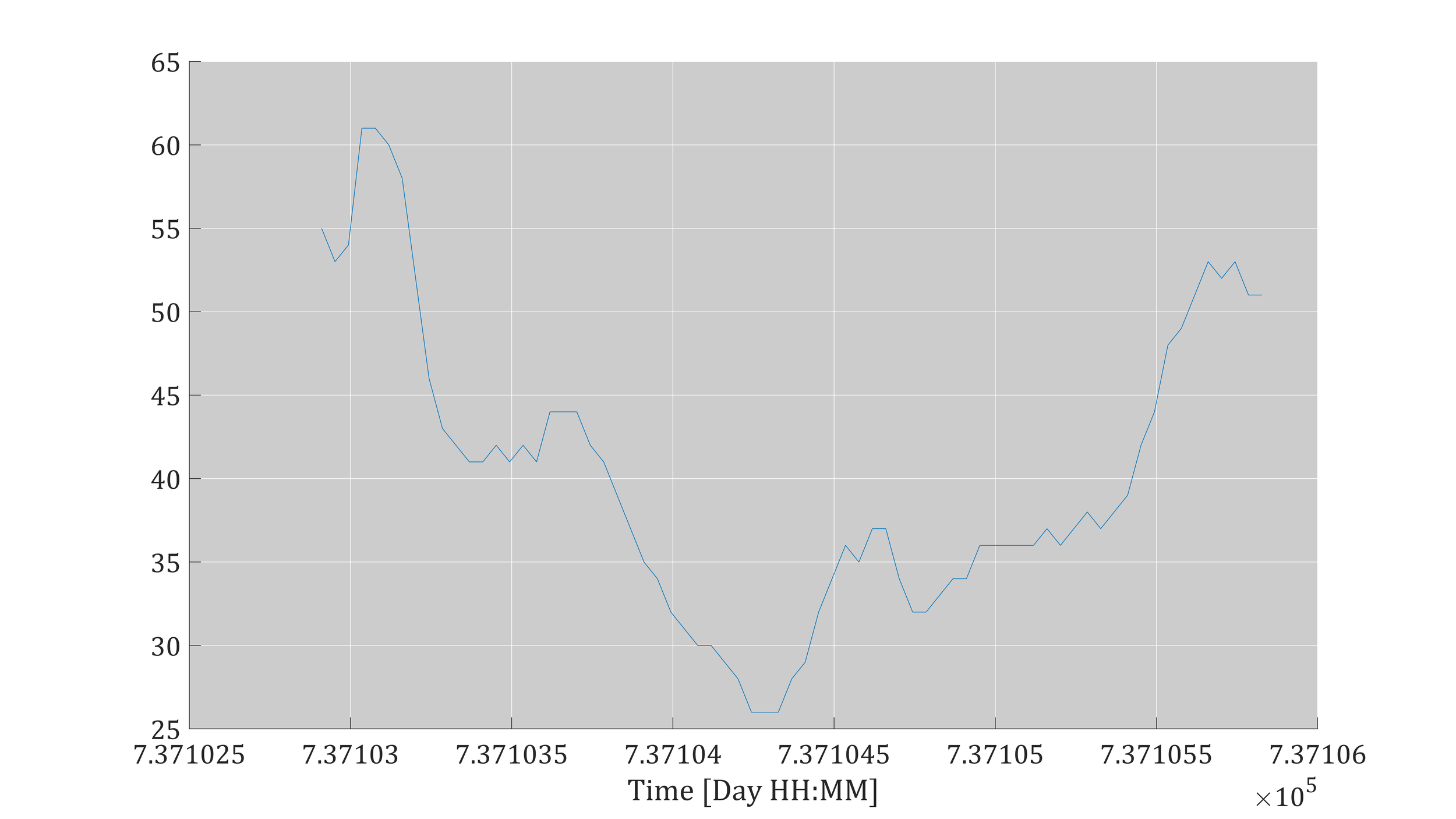 Figure 6: Raw Temperature Plot - Not publication quality yet, but we're getting there!