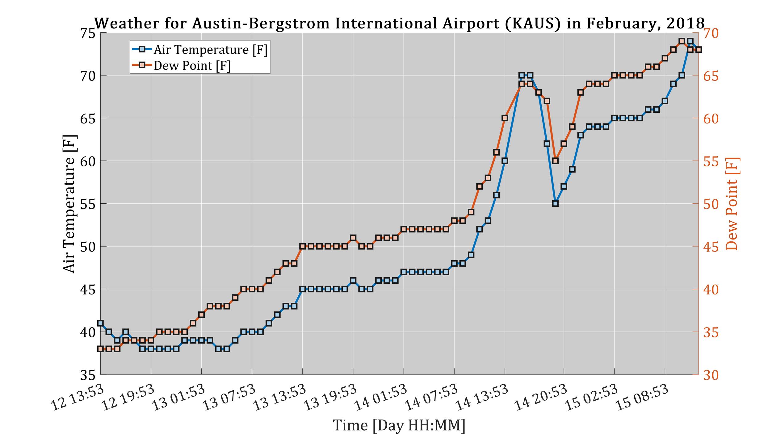Figure 9: Final representation of MATLAB's plotting capabilities using METAR data for an Austin, TX airport ('KAUS').