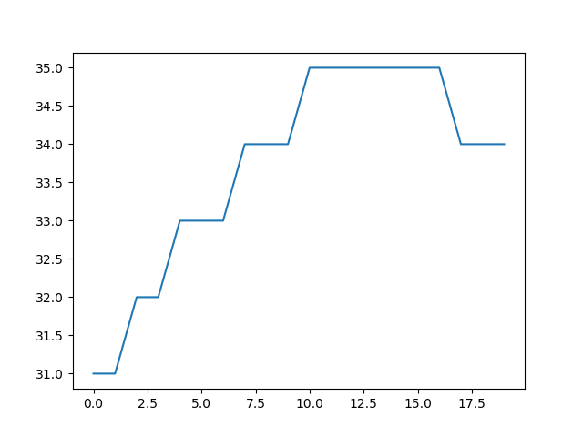 Figure 1: DHT11 Live Plot from Serial Port - Plot produced by matplotlib in Python showing temperature data read from the serial port. During this plot, the sensor was exposed to a heat source, which can be seen here as an increase from 31 to 35 degrees C.