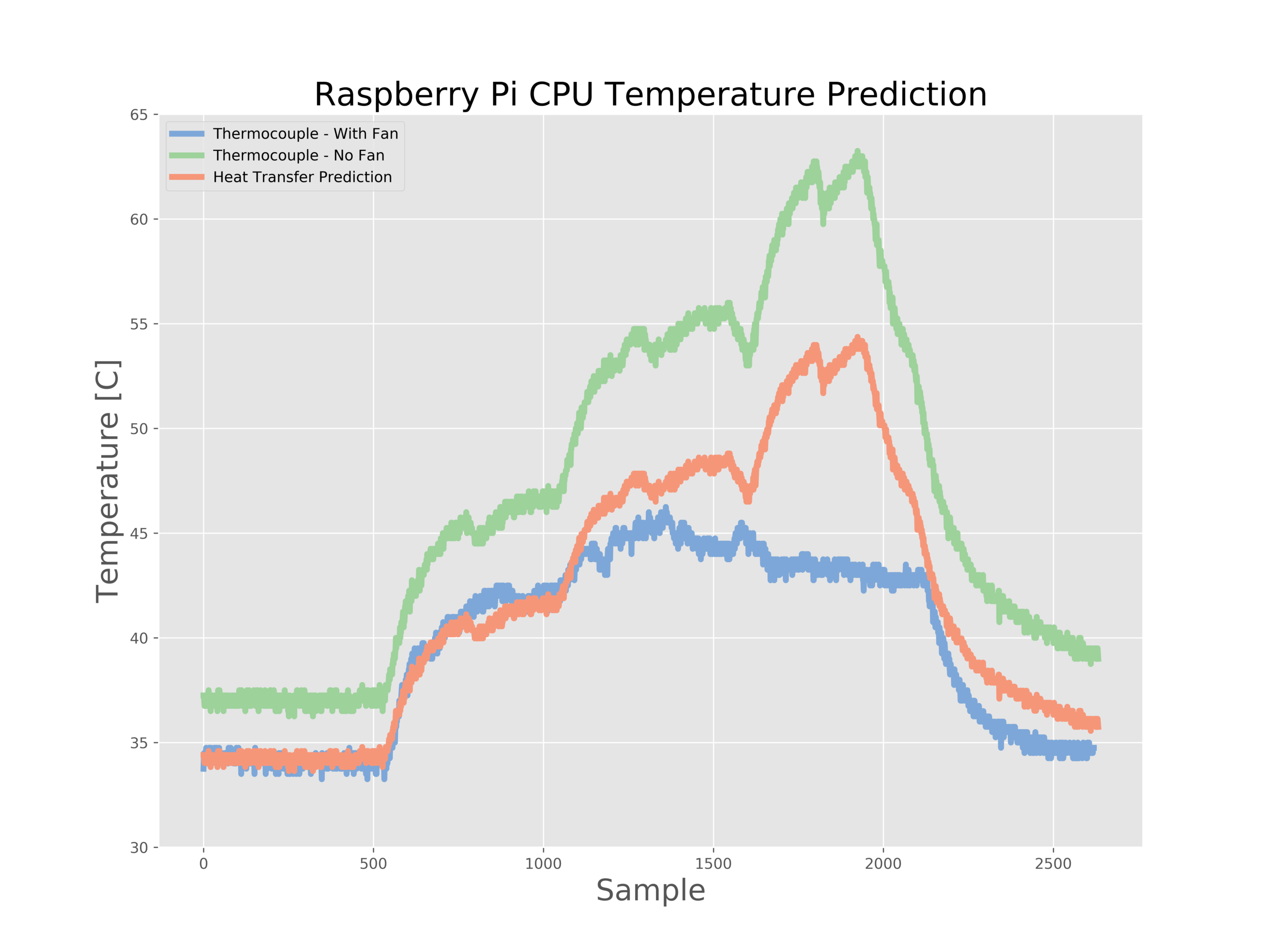 Figure 6:  Using the heat transfer approach, the predicted performance of the fan is closely approximated for the lower power states, but struggles at the higher states. I believe this is because the Raspberry Pi is operating in such a way that it is able to optimize the CPU after being cooled by the fan. This would create the lower temperature shown in the Blue. My prediction (in Orange) follows the Green line because it is predicted from that data. I believe if the RPi was running identically on both runs, the Blue line would mimic the Orange, however, in this case it appears something else was happening with the CPU. The positive observation is that the return back to low power (the tail end of the data) follows nicely between Orange and Blue, indicating good agreement between the predicted heat transfer performance of the fan and the actual data taken from the fan-cooled CPU.