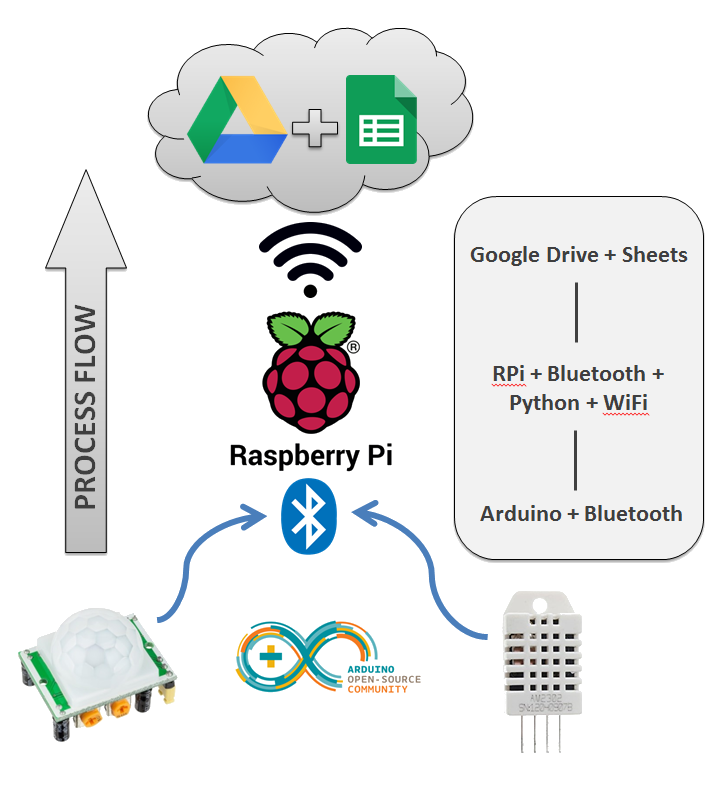Figure 2:  Process flow illustrating the rough outline of how data is handled during the functioning Arduino/Raspberry Pi Internet of Things.