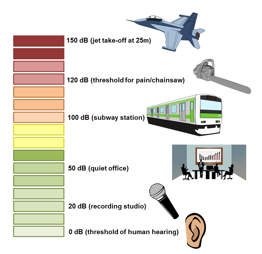 sound_level_examples.png