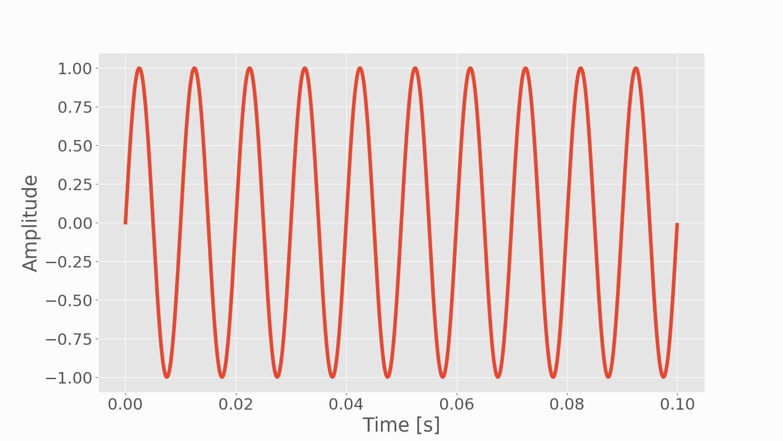 Figure 1:  100 Hz sine wave sampled at 44.1 kHz for 0.1 seconds.
