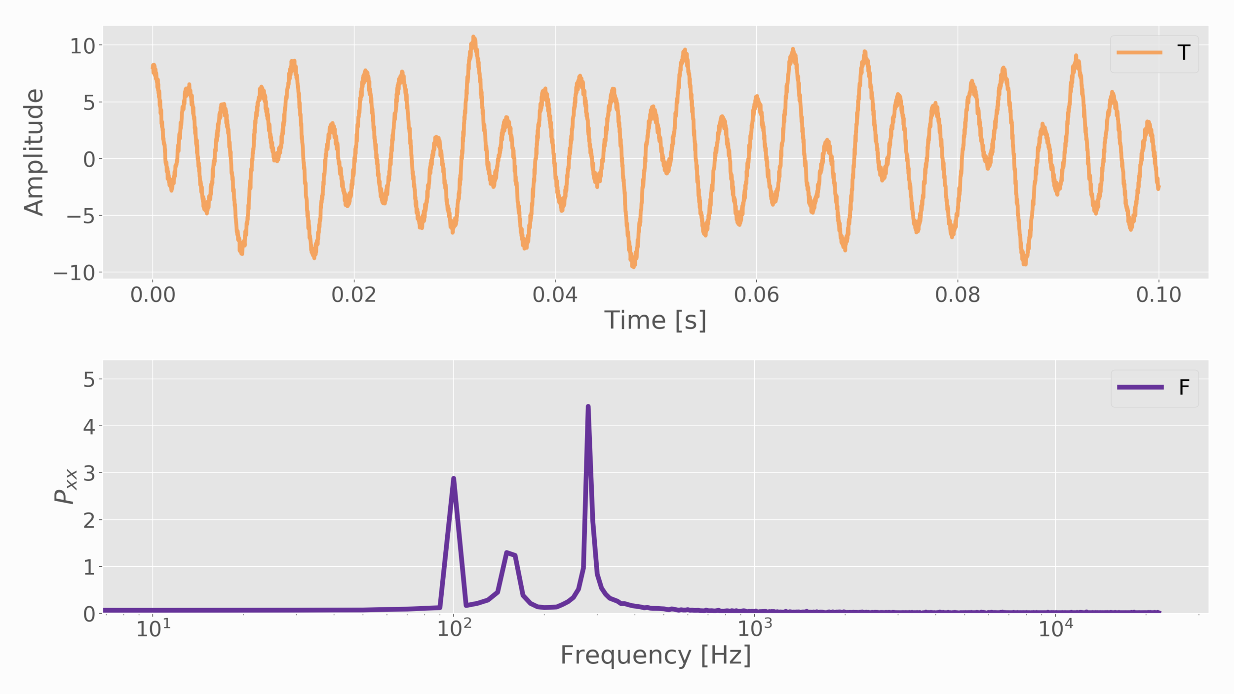 Figure 4:  Computed FFT for three separate sine waves at three different amplitudes and frequencies with some added noise. The FFT has trouble resolving one frequency because the sampling period is likely too short. That, in conjunction with the added noise makes resolving the peak more difficult. The other two signals, however, are high enough above the noise that their peaks are more easily resolved.