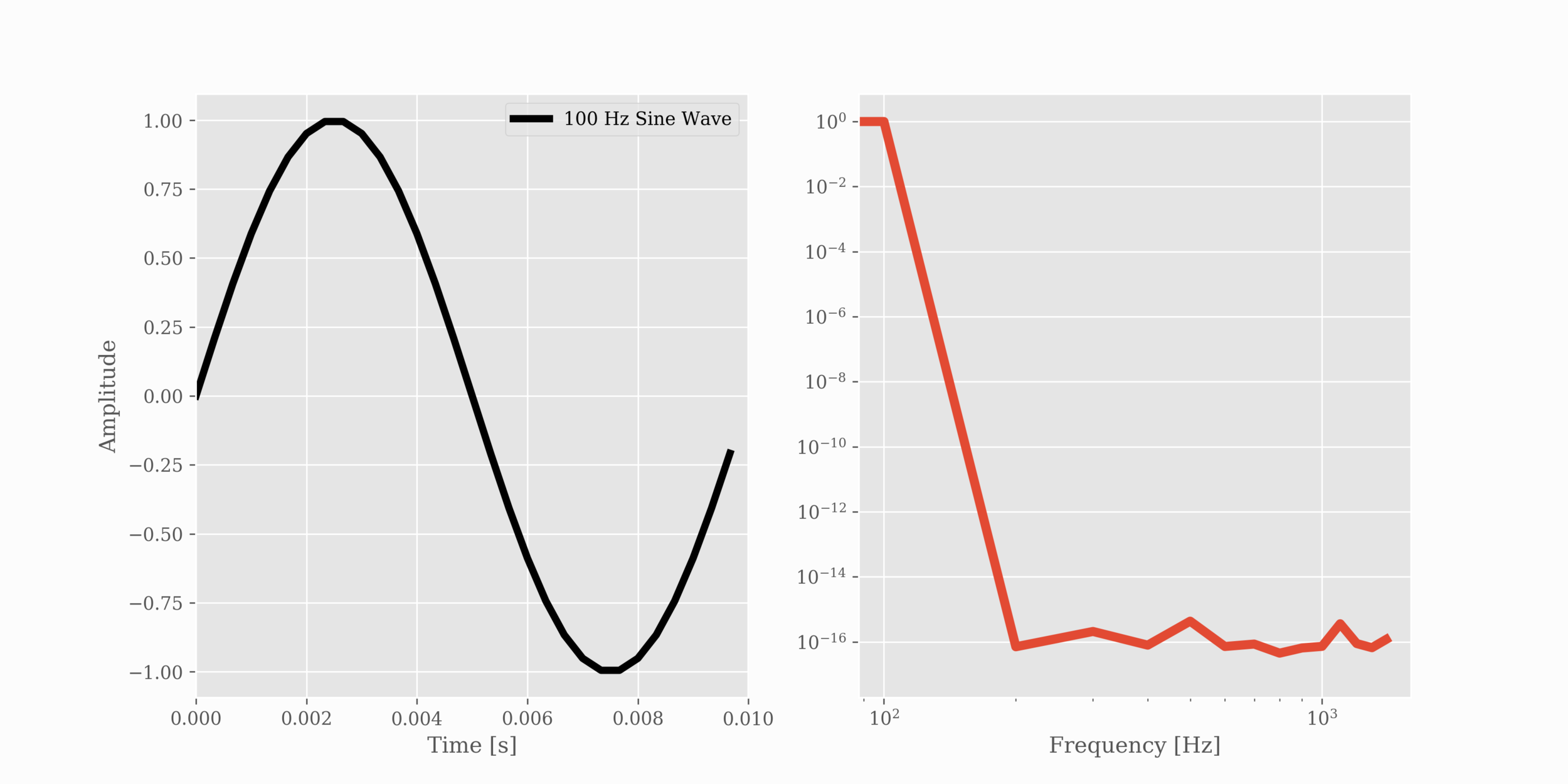 Figure 1:  Window of a 100 Hz sine wave (on the left: time series, on the right: frequency spectrum). The Fourier spectrum demonstrates the insufficient length of a window at the period of the lowest natural frequency of the system.