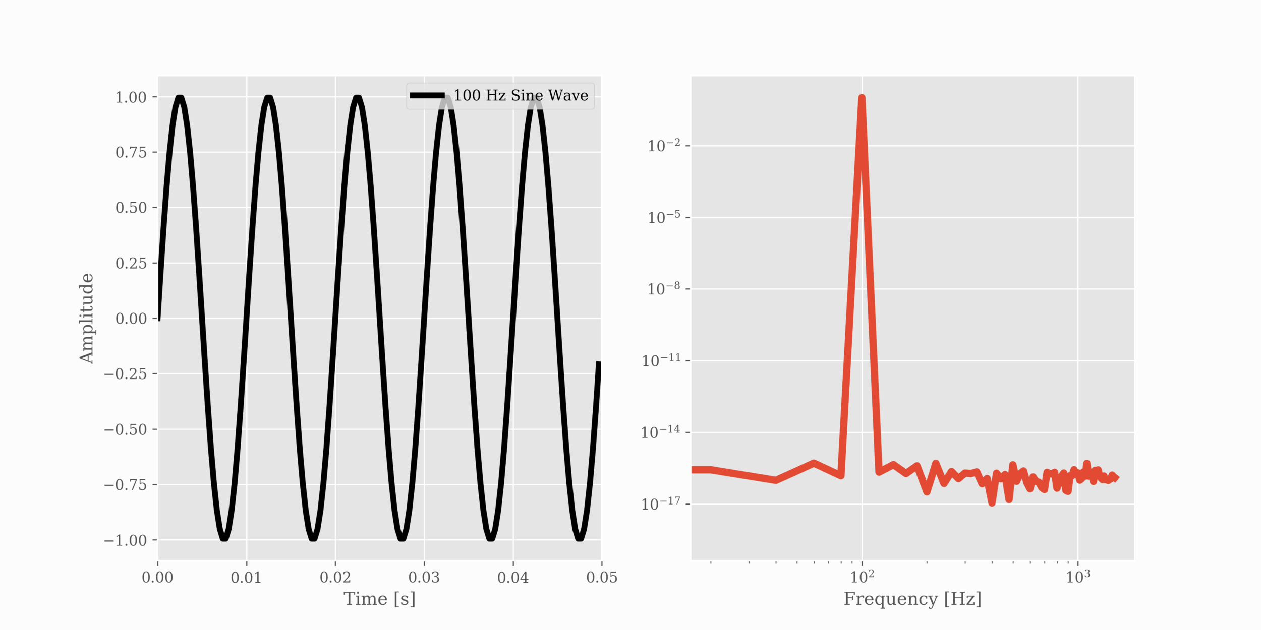 Figure 2:  Window of a 100 Hz sine wave for five cycles (on the left: time series, on the right: frequency spectrum). In this figure, the Fourier spectrum doesn't have trouble resolving the 100 Hz peak - five cycles is often enough to resolve the signal (assuming high signal amplitude compared to noise). In high-noise cases, longer periods may be necessary.