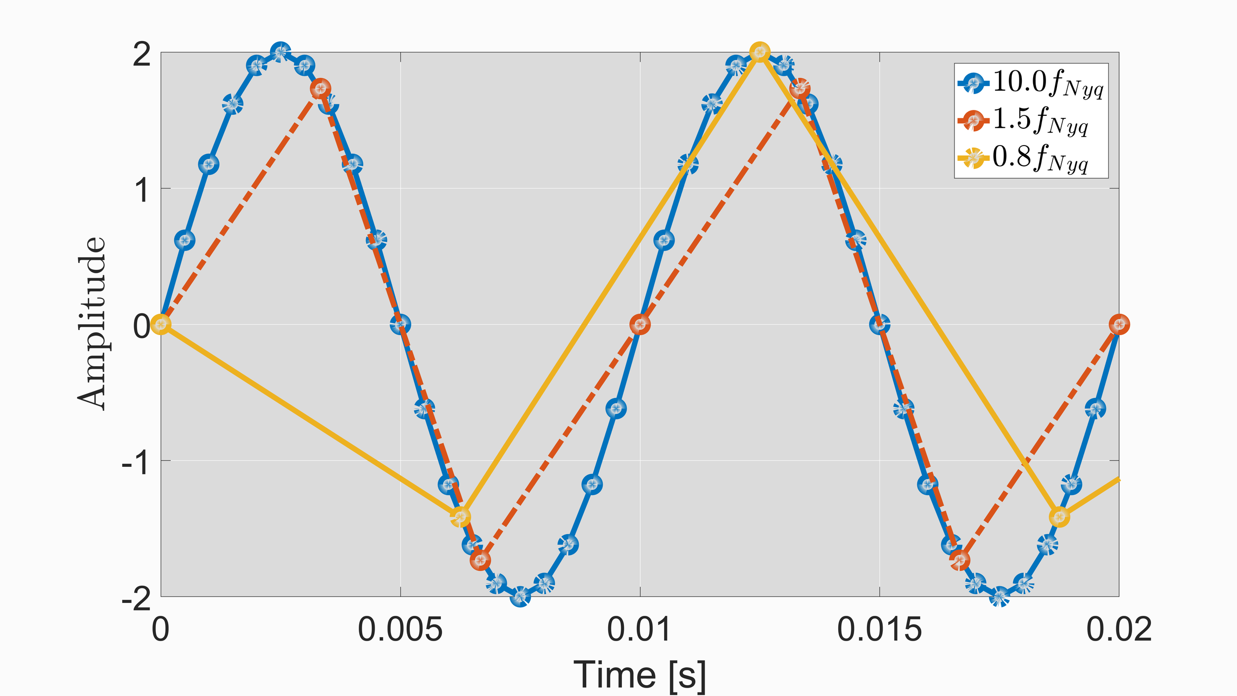 Figure 2:  Plot showing the affects of aliasing around the Nyquist frequency. As the sample rate dips below twice the natural frequency, we start to see the inability to replicate the true signal. In this case, a 100 Hz sine wave was inputted, and at 10 times the Nyquist frequency the signal is clearly replicated. At 1.2 times the Nyquist frequency the signal can still be reconstructed, however, once we dip below twice the natural frequency, or below the Nyquist frequency, we can no longer replicate the original 100 Hz signal.