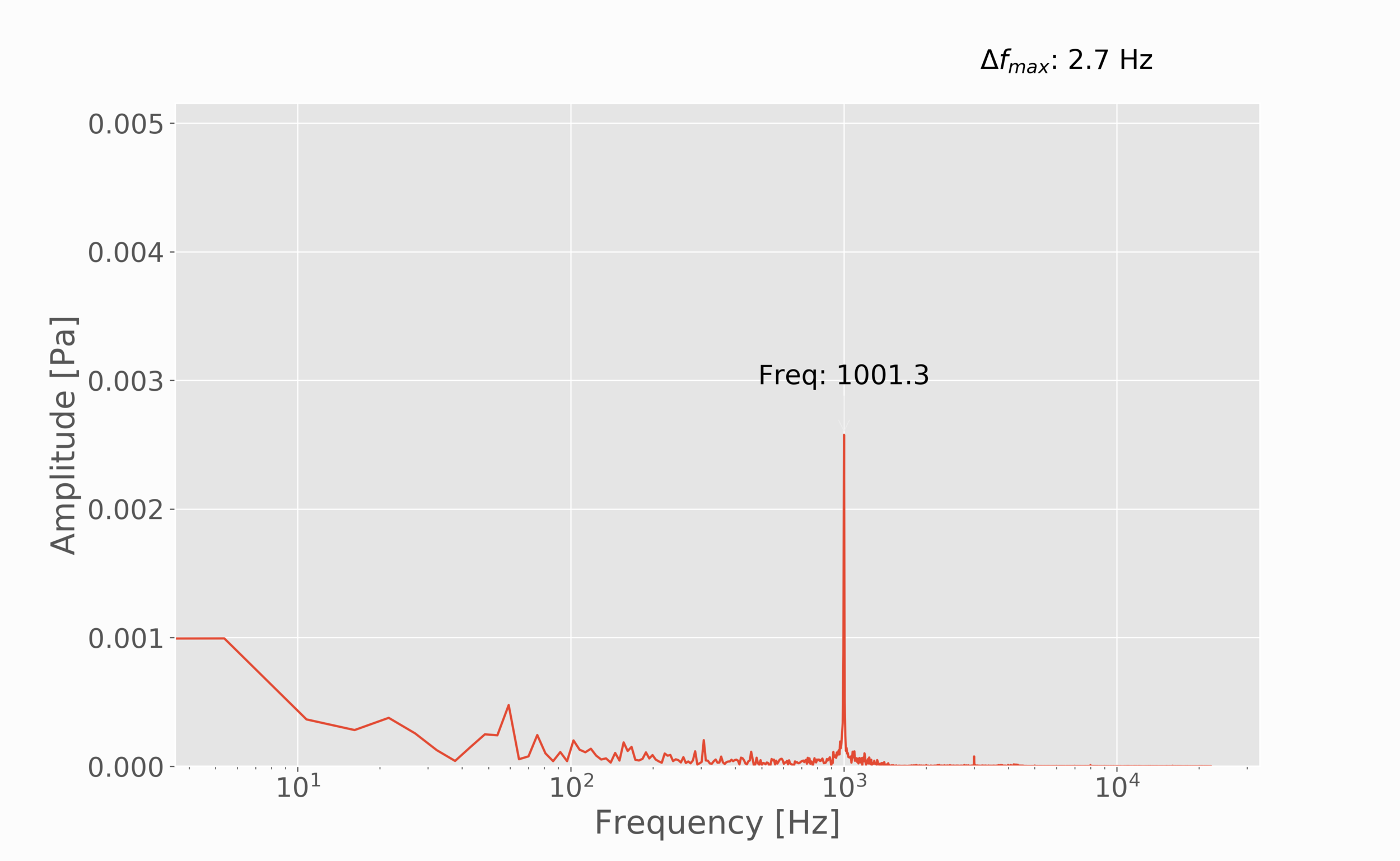 Figure 3:  Spectral plot of a 1 kHz sine wave signal. The max resolvable frequency resolution is 2.7 Hz, meaning, that at 1 kHz we expect a maximum accuracy of 0.27%. In this specific case, we measured 1001.3 Hz, or 0.13% error. The amplitude was measured to be just under 3 mPa. An iPhone was used to generate the 1 kHz sine wave.
