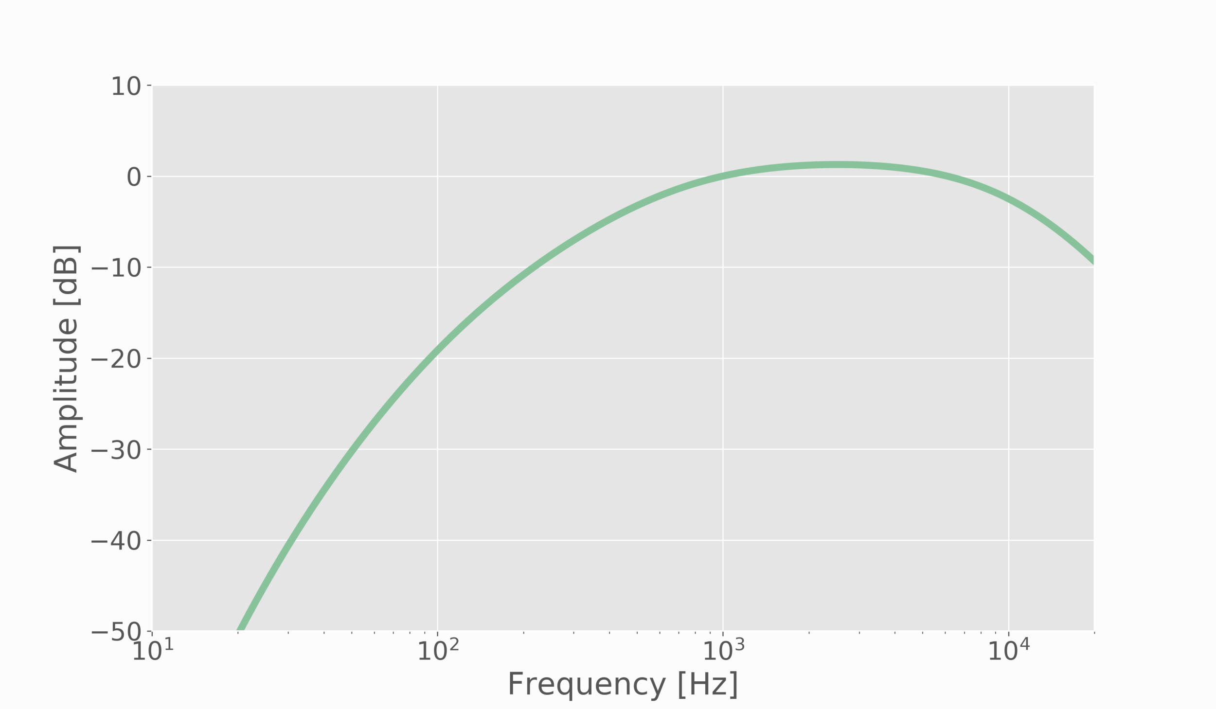Figure 4:  A-weighting function in decibels, used to weight sound measurements to appeal to the human auditory system.