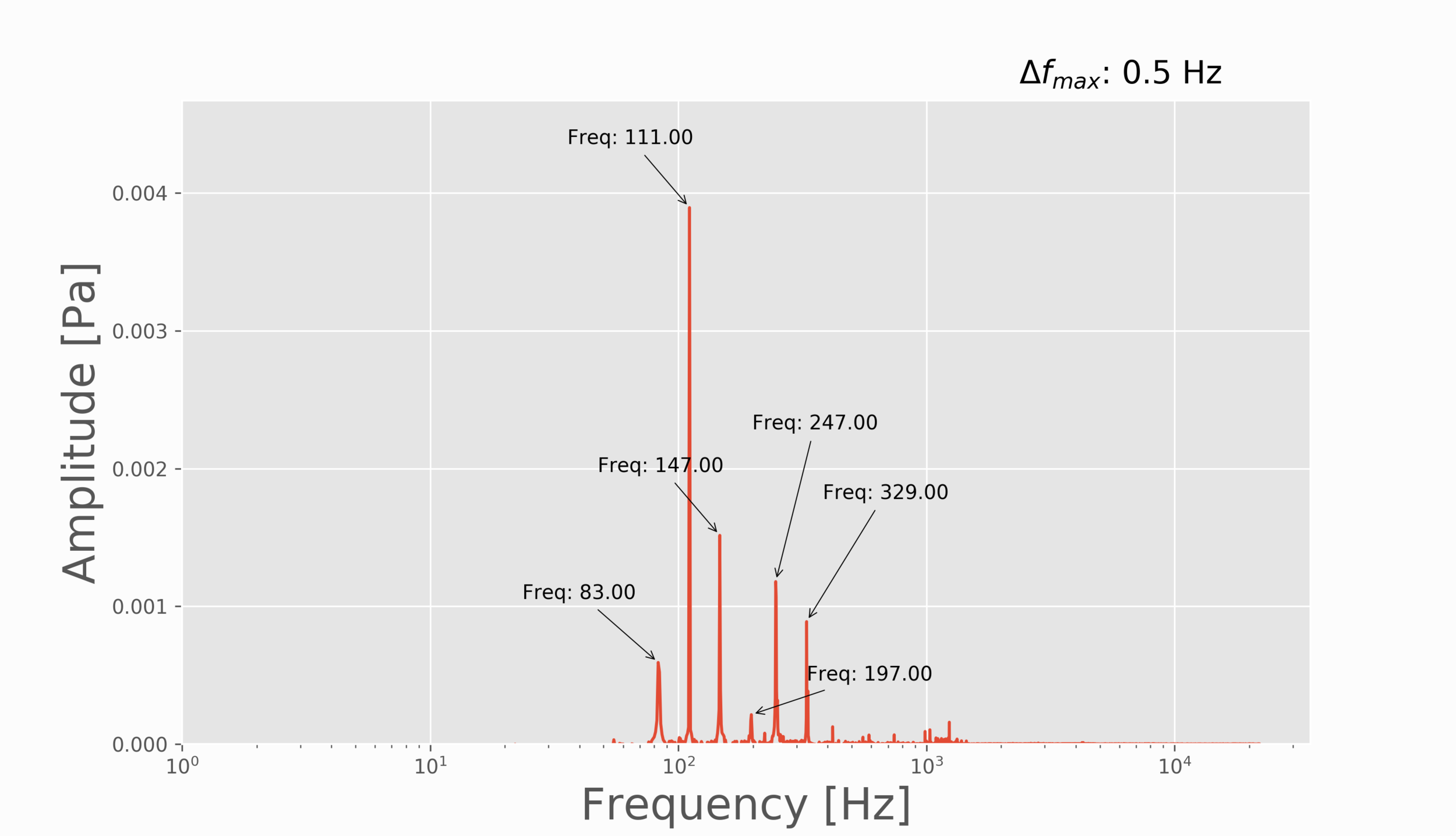 Figure 5:  Open string strum showing the frequencies of the 6 strings on a standard-tuned guitar. We can see all six string and where the dominant energy lies in this specific acoustic guitar.