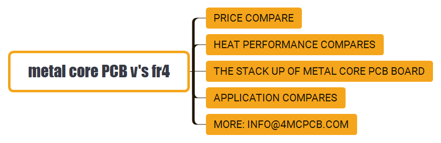 Reference:  https://4mcpcb.com/metal-core-pcb-vs-fr4-four-parts-detail-comare-report.html