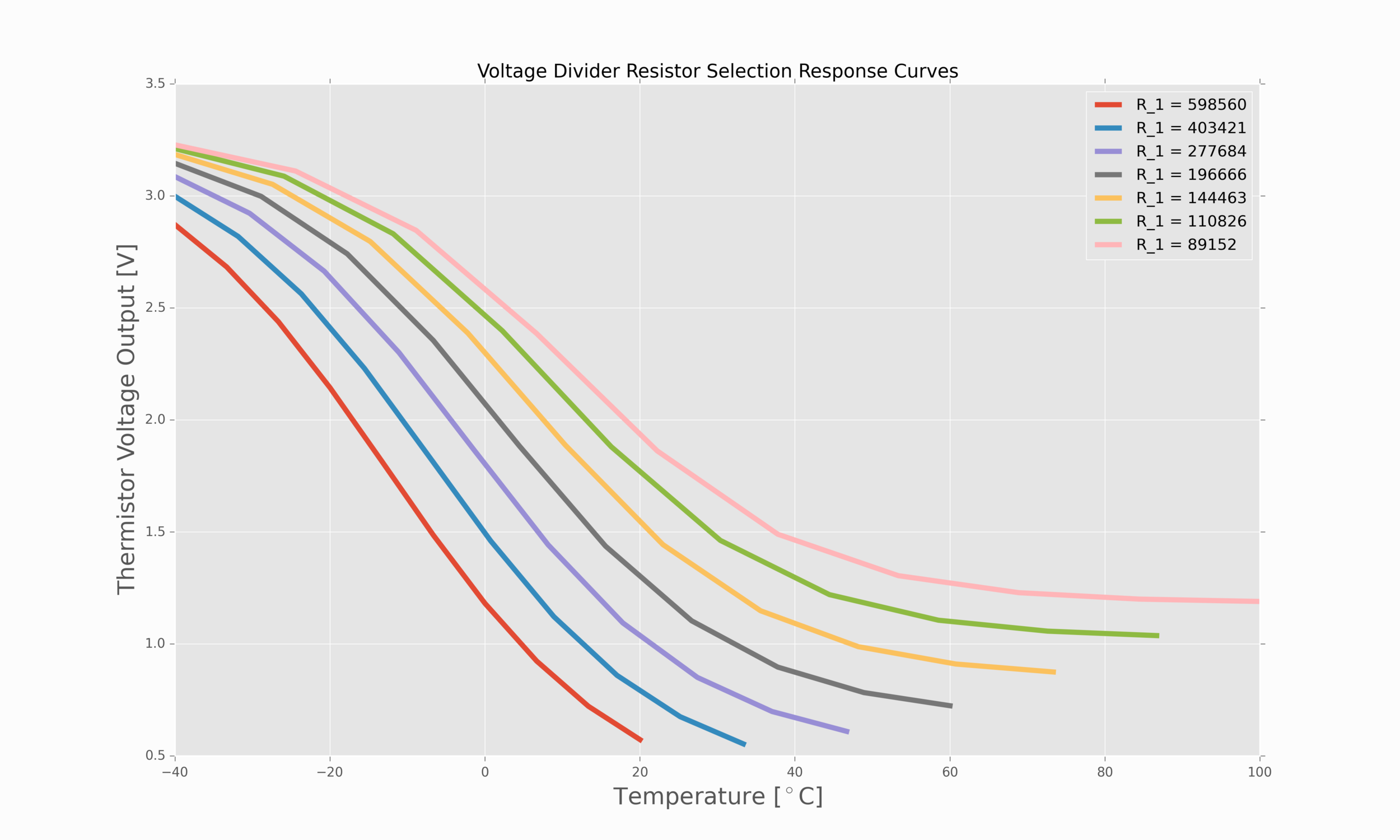 Figure 3:  Voltage divider resistance response curves. The response of the thermistor voltage changes based on the voltage divider resistor chosen. Be sure to select a resistor near the resistor above for your specific desired temperature range.