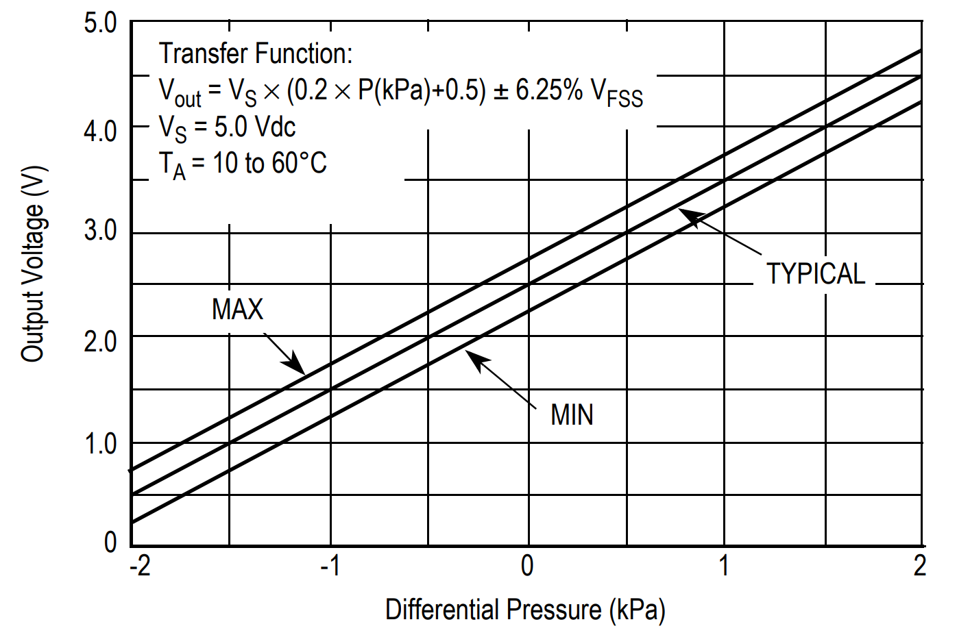 - Voltage vs. Pressure relationship for representing the pressure differential as a function of voltage. This plot will be essential for relating the voltage read by the Arduino analog pin back to the pressure differential between the stagnation pressure and static pressure.