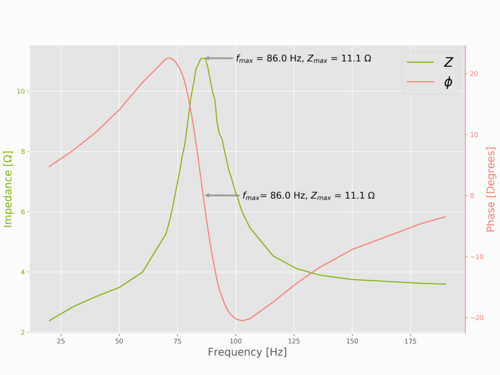 Loudspeaker Analysis and Experiments: Part I — Maker Portal