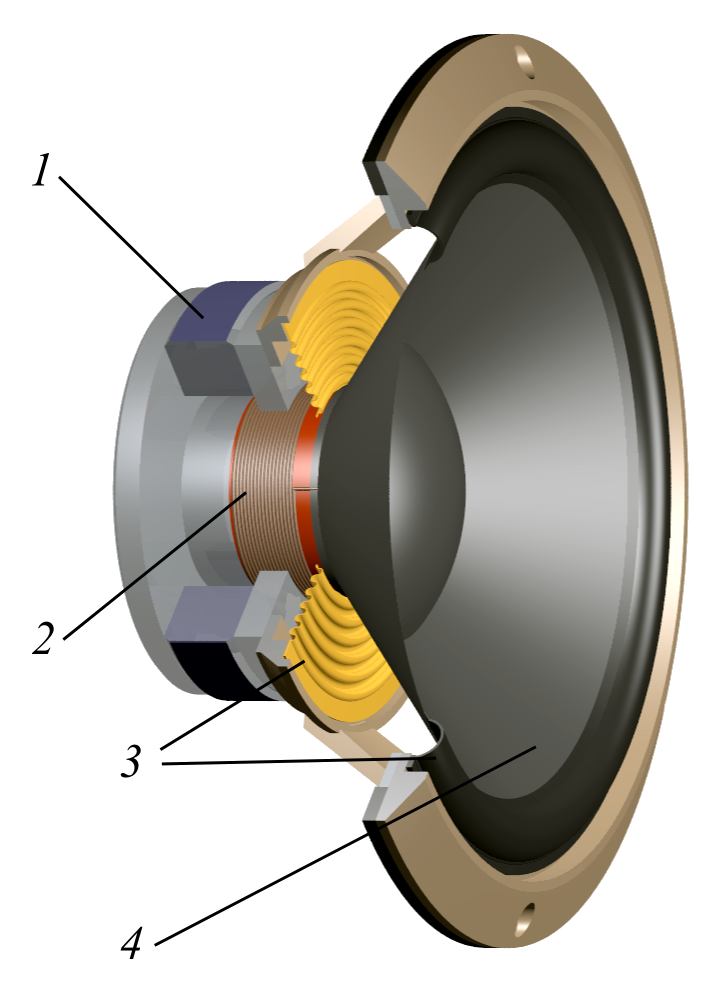 1. Magnet, 2. Voice Coil (Inductive Coil), 3. Suspension, 4. Diaphragm