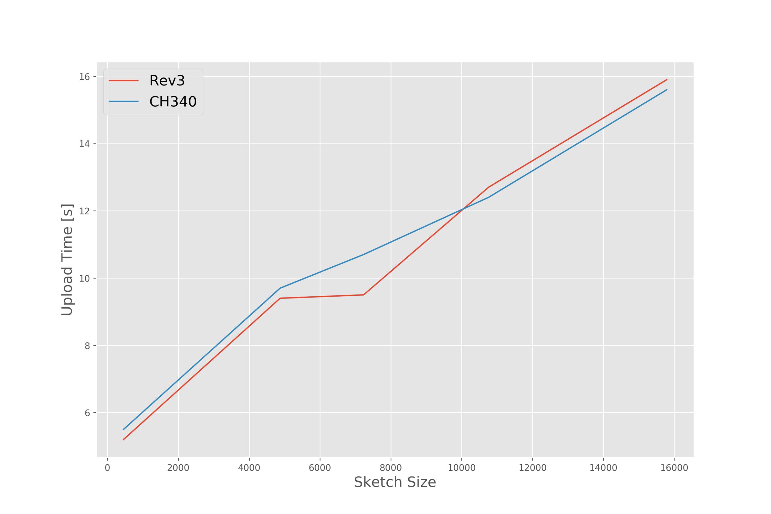 Arduino Uno R3 vs CH340 — Maker Portal