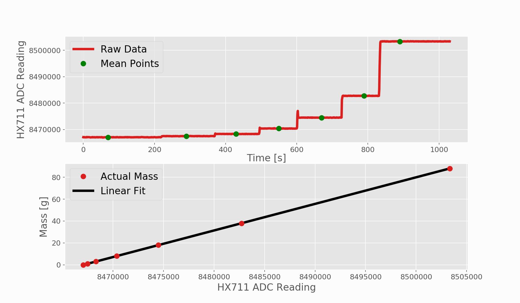 load_cell_hx711_calibration_plot.png