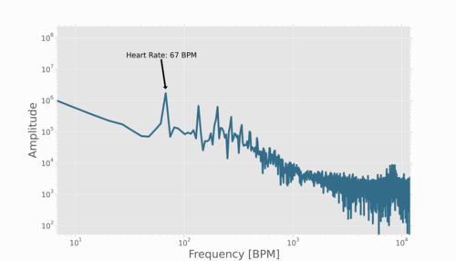 Arduino Heart Rate Monitor Using MAX30102 and Pulse Oximetry