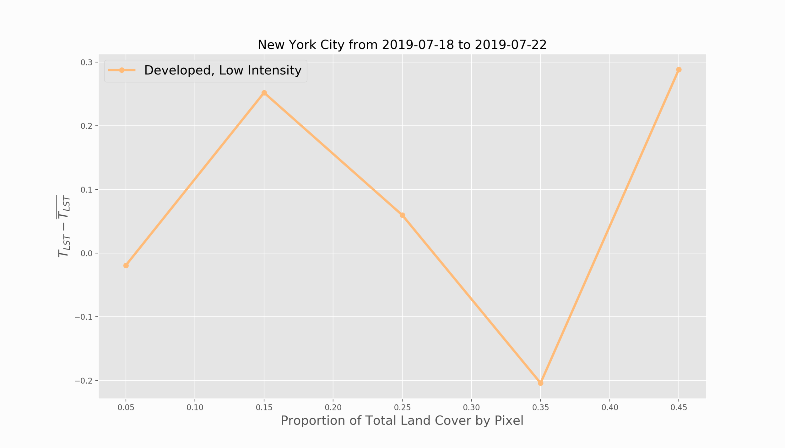 New York City_LST_vs_Developed,_Low_Intensity.png