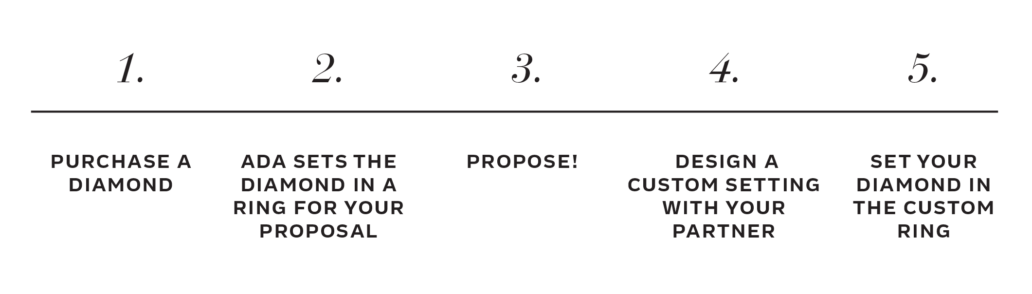 Proposal Setting Timeline Guide