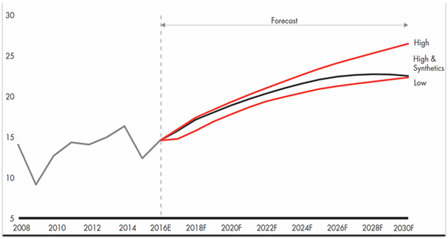 Bain Prediction of the rise of synthetic diamonds.png